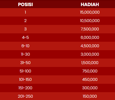 TOTAL HADIAH GOLDEN OX FORTUNE TOURNAMENT